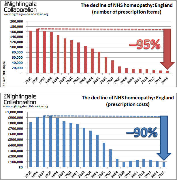 The decline of NHS homeopathy England