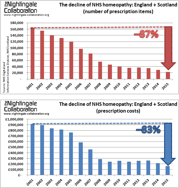 The decline of NHS homeopathy England Scotland