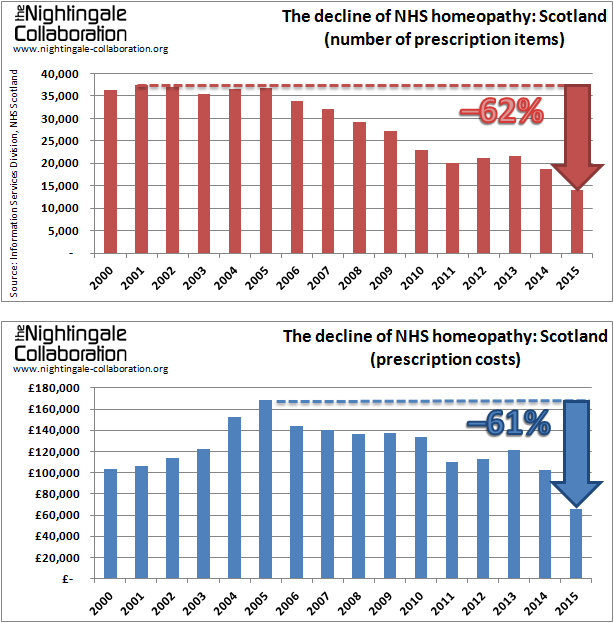 The decline of NHS homeopathy Scotland