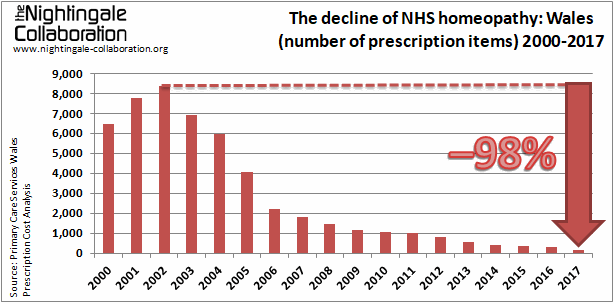 The decline of NHS homeopathy Wales 2017