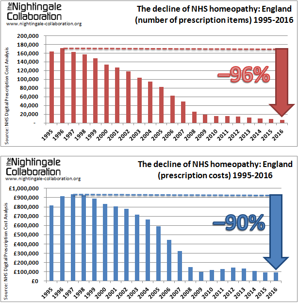 The decline of homeopathy in the NHS 2016