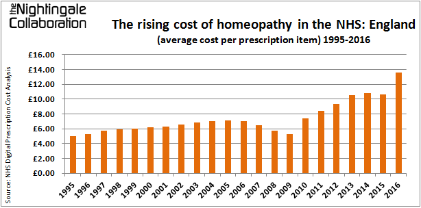 The rising cost of homeopathy in the NHS 2016
