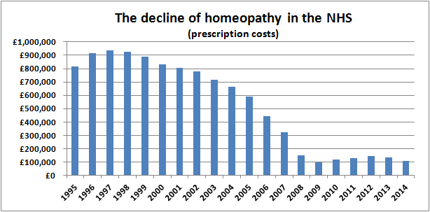 The decline of homeopathy on the NHS prescription costs 2014