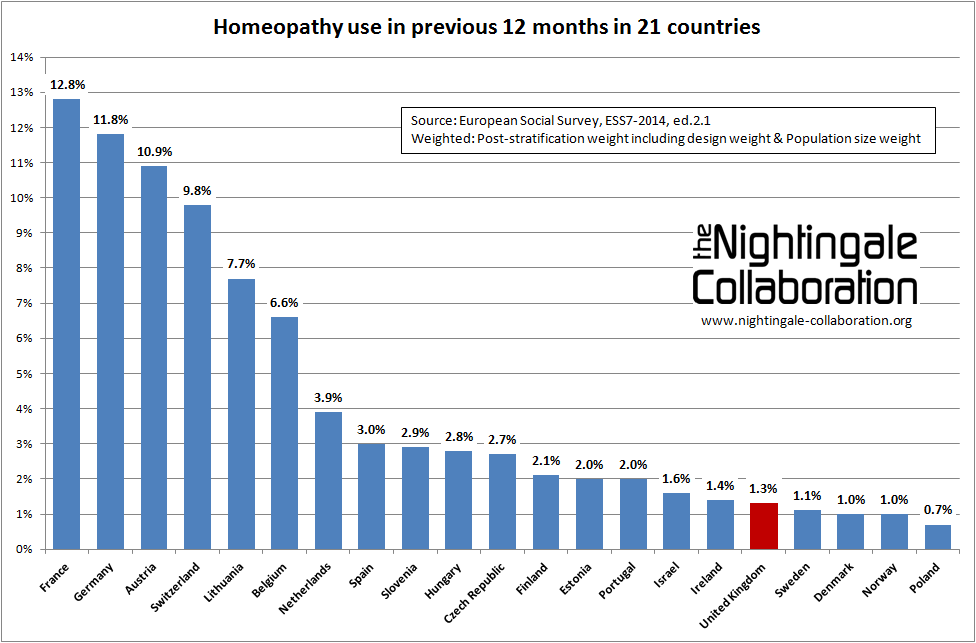 Homeopathy use in 21 countries