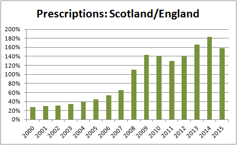Prescriptions: Scotland/England