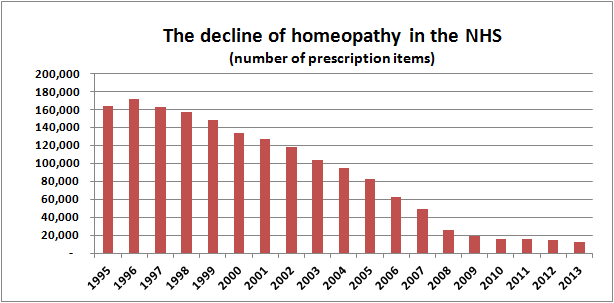 The decline of homeopathy on the NHS