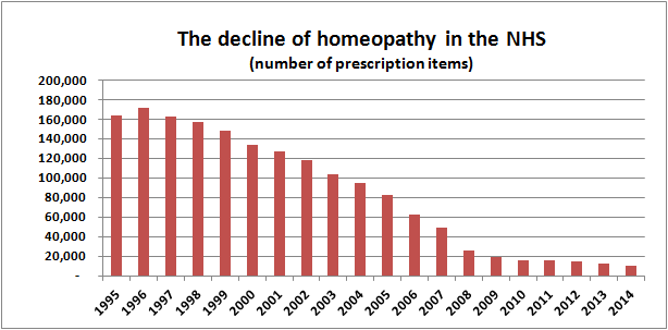 The decline of homeopathy in the NHS number of prescription items 2014