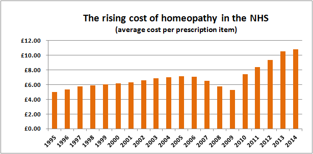 The rising cost of homeopathy in the NHS 2014